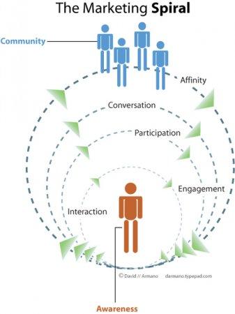 بازاریابی کروی چیست؟
